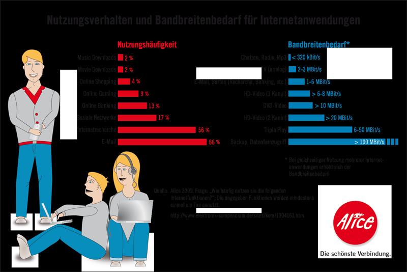 Alice Infografik Nutzungsverhalten und Bandbreitenbedarf für Internetanwendungen